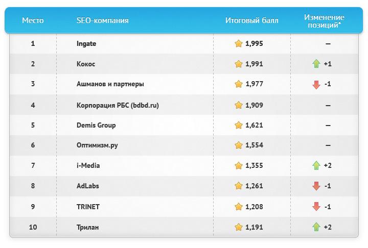 Самые известные SEO-компании Рунета