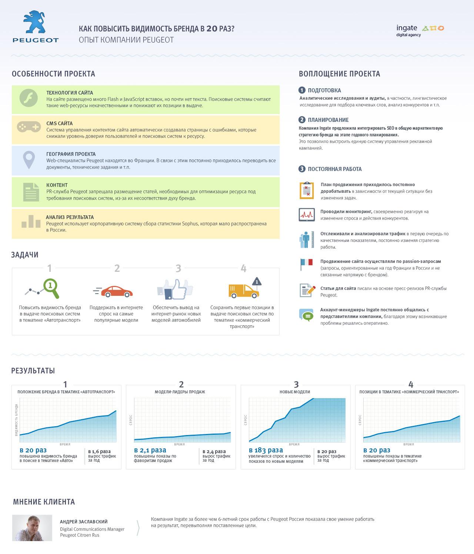 Как продвинуть сайт автомобильного бренда: опыт Peugeot