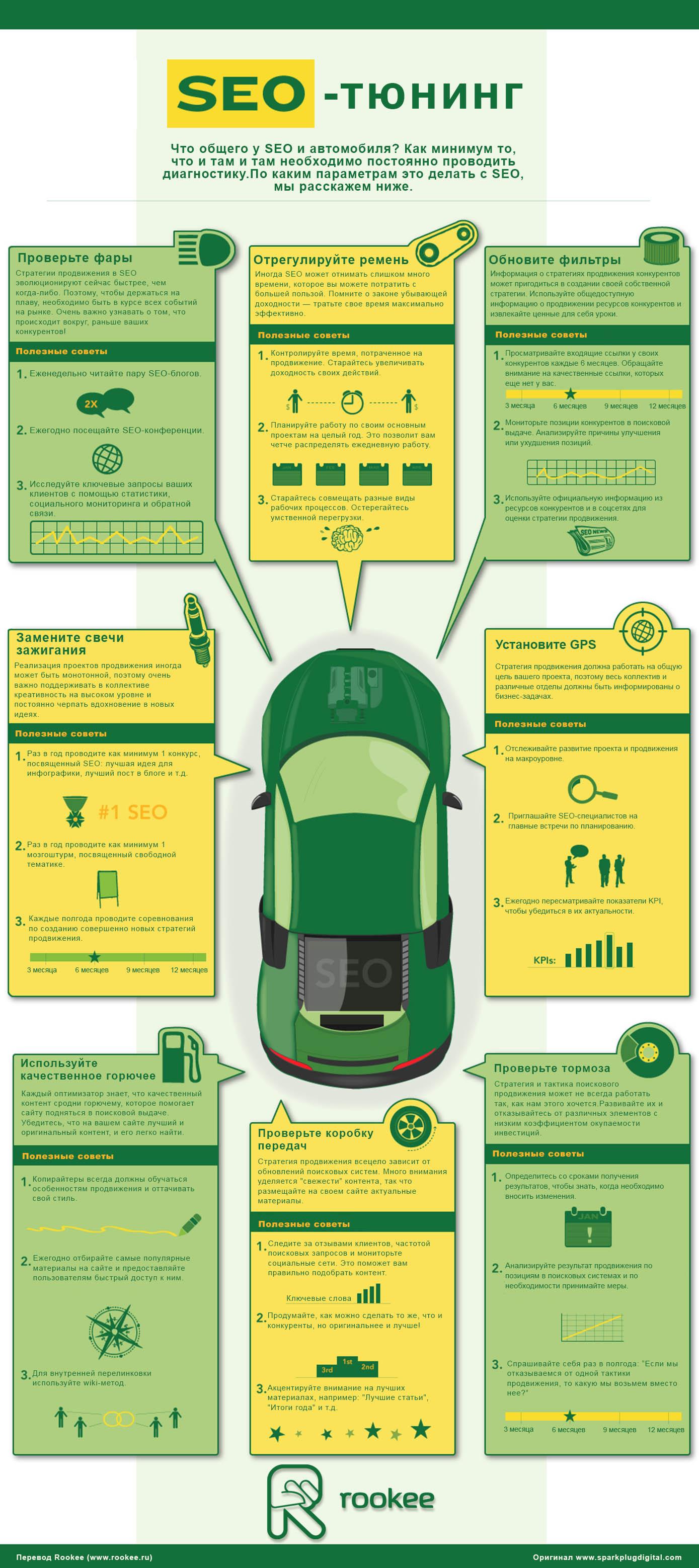 Что общего у автомобиля и SEO-продвижения?